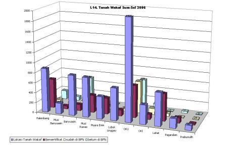 Grafik Tanah Wakaf Sum-Sel 2006